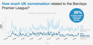 Barclays UK online conversation Premier League