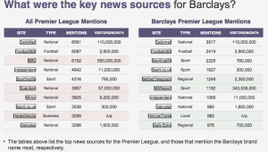 Barclays key news sources