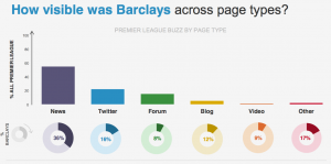 Barclays visibility across page types