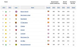 Brand Finance 2013 top 10