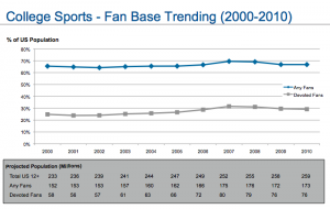 IMG - COLLEGE SPORTS - fan base