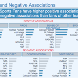 IMG College - Positive and Negative Associations