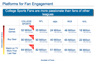 IMG College - platforms for fan engagement