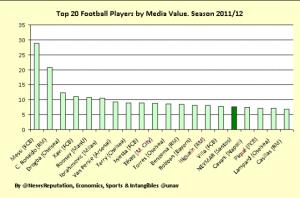 Neymar - Media value of football players
