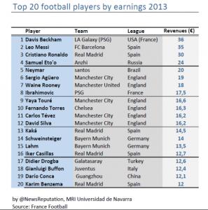 Neymar earnings