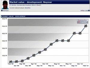 Neymar market value