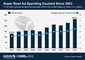 SuperBowl ad spending since 2003