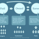 Paid owned and earned media content - infographic