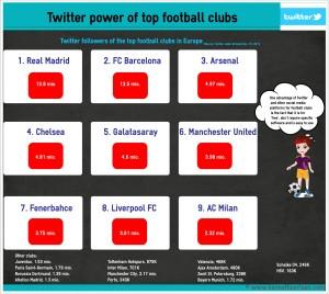 Infographic - TwitterPowerOfTopFootballClubs-3