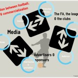 Interaction between football - media and commercialization