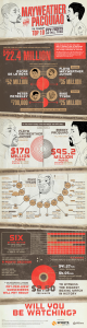 Infographic - mayweather-vs-pacquiao-ppv-boxing-infographic
