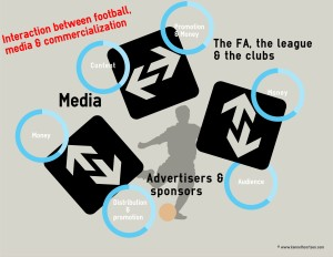 Interaction between football, media and commercialization