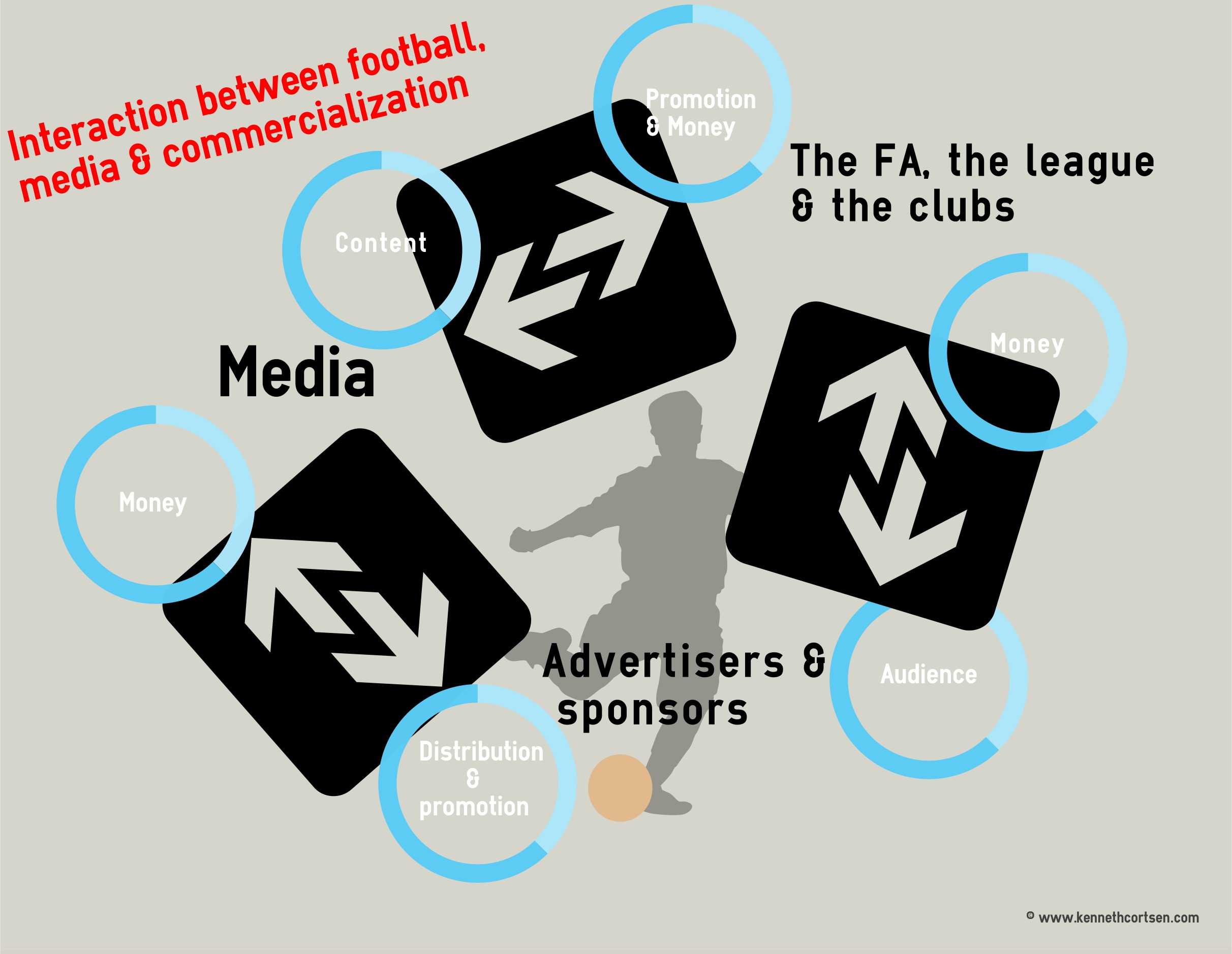 commercialization and media in sports