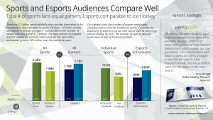 Newzoo_Preview_Esports_Report_Sports-Comparison_V2