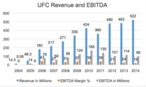 UFC Revenue