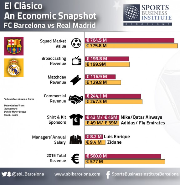 Football's sociocultural appeal moves customers and market