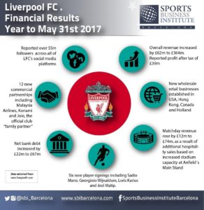 Liverpool FC Sports Business Institute