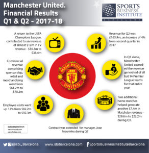 Manchester United Sports Business Institute