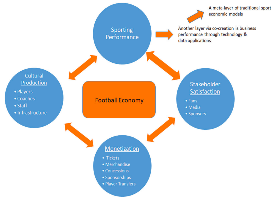 Football/soccer analytics – the search for competitive advantages